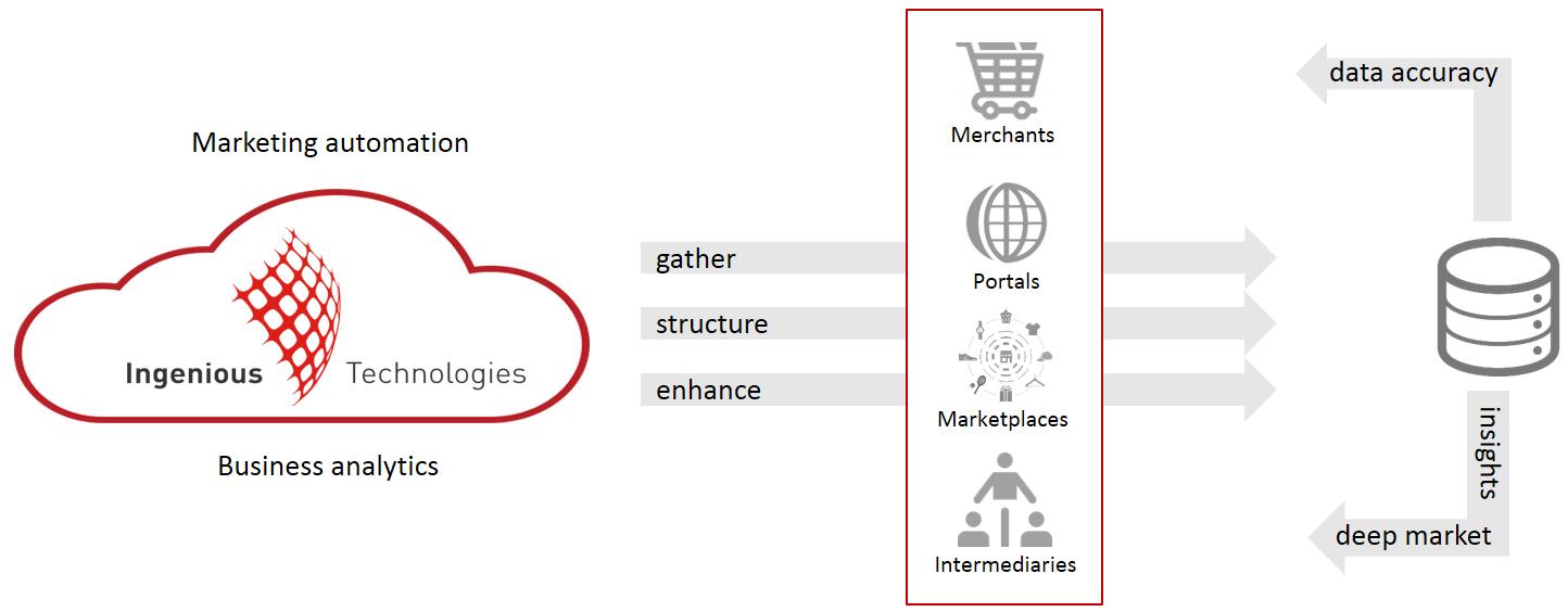 ingenious-technologies-gather-structure-enhance