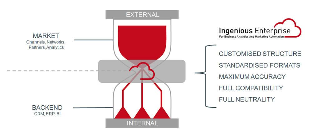 ingenious-customised-structured-data