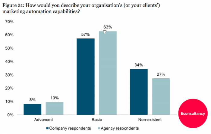 marketing-automation-capabilities-econsultancy