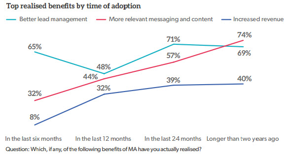 top-benefits-by-time-of-adoption-emailmonday